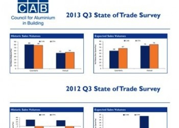 Latest CAB Survey highlighting increasing market confidence